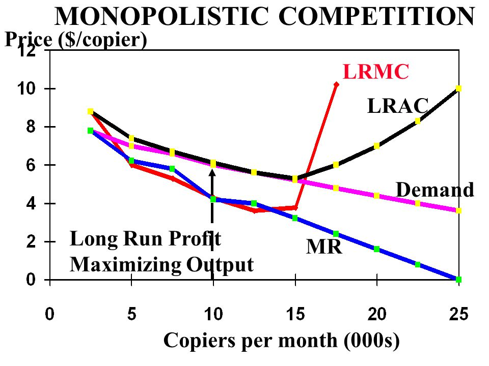 Copiers per month (000s) Price ($/copier) LRMC MONOPOLISTIC COMPETITION MR Demand LRAC Long Run Profit Maximizing Output