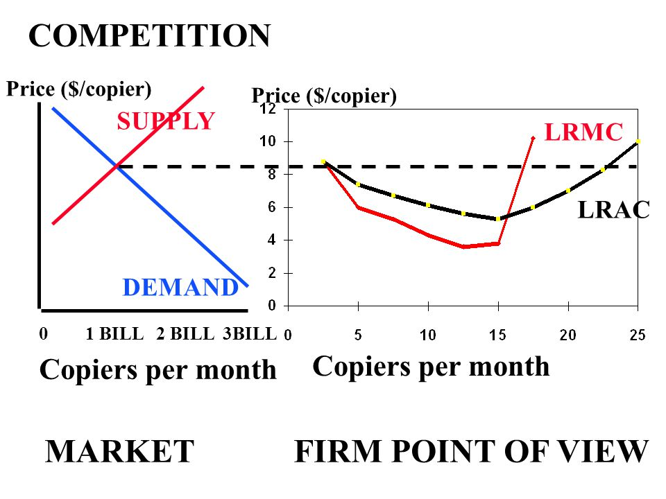 Copiers per month Price ($/copier) Copiers per month 0 1 BILL 2 BILL 3BILL Price ($/copier) COMPETITION DEMAND LRAC LRMC SUPPLY MARKET FIRM POINT OF VIEW