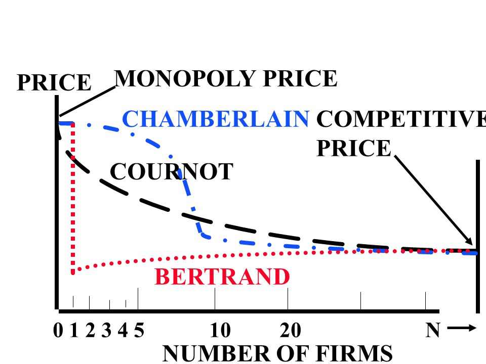 NUMBER OF FIRMS 0 1 2 3 4 5 10 20 N PRICE MONOPOLY PRICE COMPETITIVE PRICE COURNOT CHAMBERLAIN BERTRAND