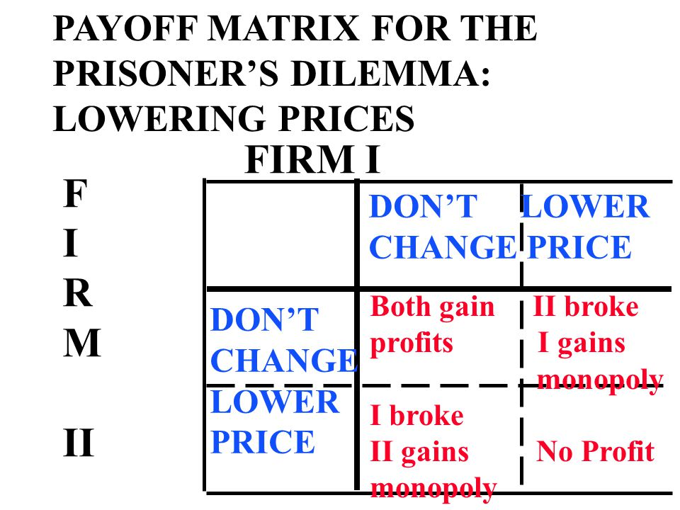 PAYOFF MATRIX FOR THE PRISONER'S DILEMMA: LOWERING PRICES FIRM I F I R M II DON'T LOWER CHANGE PRICE DON'T CHANGE LOWER PRICE Both gain II broke profits I gains monopoly I broke II gains No Profit monopoly