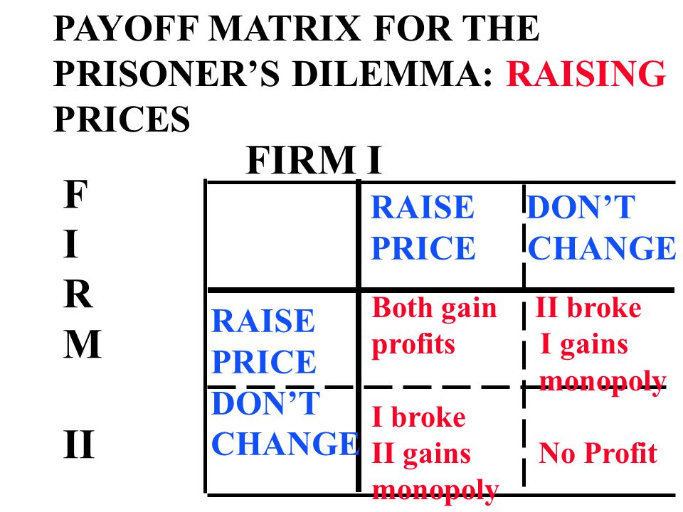 PAYOFF MATRIX FOR THE PRISONER'S DILEMMA: RAISING PRICES FIRM I F I R M II RAISE DON'T PRICE CHANGE RAISE PRICE DON'T CHANGE Both gain II broke profits I gains monopoly I broke II gains No Profit monopoly