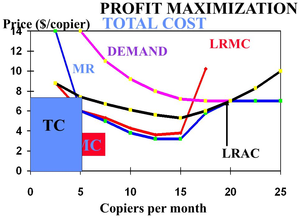 Copiers per month Price ($/copier) LRAC LRMC DEMAND MR MR=MC PROFIT MAXIMIZATION TC TOTAL COST