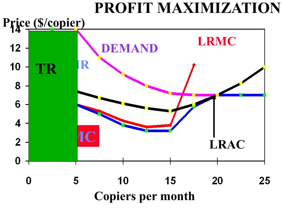 Copiers per month Price ($/copier) LRAC LRMC DEMAND MR MR=MC PROFIT MAXIMIZATION TR