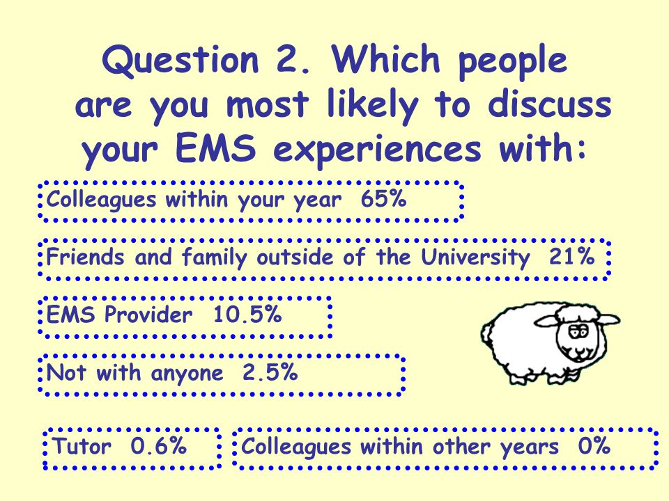 Question 2. Which people are you most likely to discuss your EMS experiences with: Colleagues within your year 65% Friends and family outside of the U
