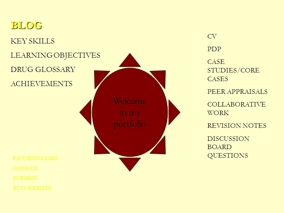 BLOG KEY SKILLS LEARNING OBJECTIVES DRUG GLOSSARY ACHIEVEMENTS CV PDP CASE STUDIES/CORE CASES PEER APPRAISALS COLLABORATIVE WORK REVISION NOTES DISCUSSION BOARD QUESTIONS FAVORITE LINKS: GOOGLE PUBMED RCVS WEBSITE Welcome to my portfolio