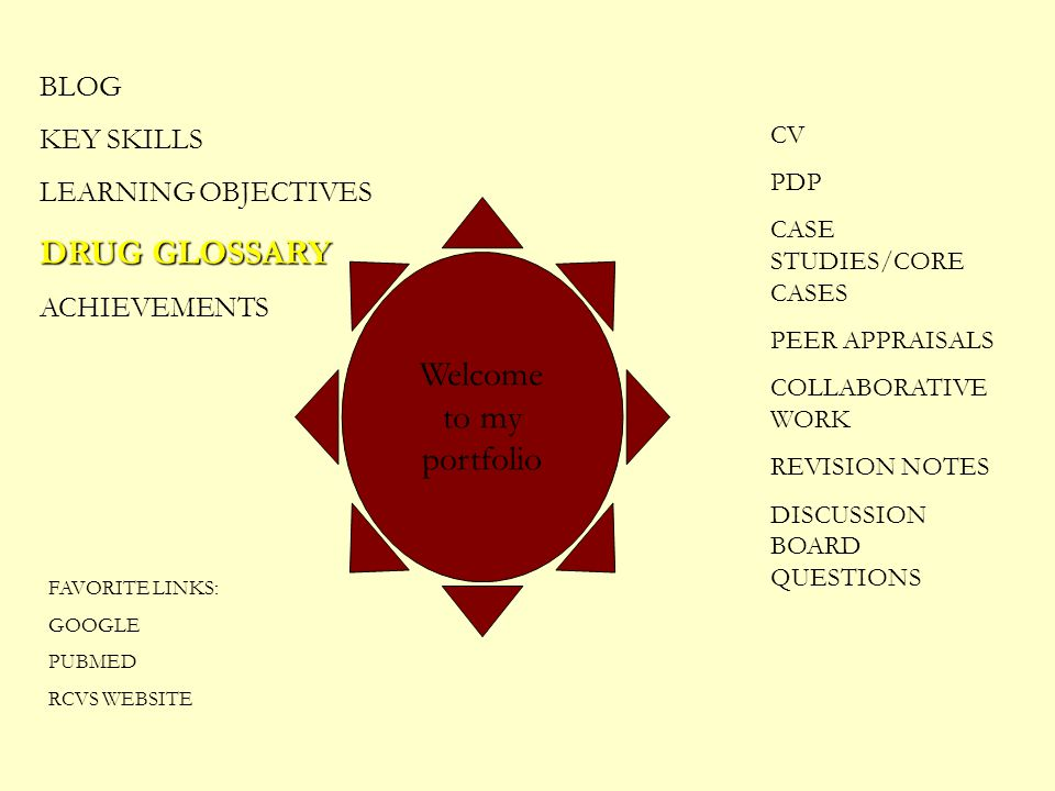 BLOG KEY SKILLS LEARNING OBJECTIVES DRUG GLOSSARY ACHIEVEMENTS CV PDP CASE STUDIES/CORE CASES PEER APPRAISALS COLLABORATIVE WORK REVISION NOTES DISCUS