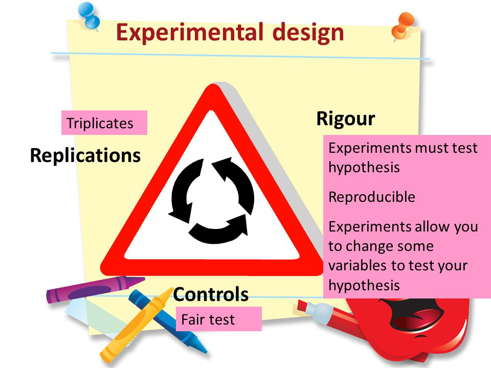 Experimental design Replications Rigour Controls Triplicates Fair test Experiments must test hypothesis Reproducible Experiments allow you to change some variables to test your hypothesis