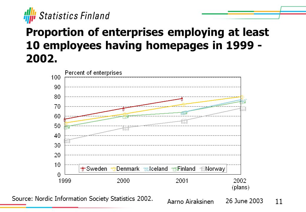26 June 2003 11 Aarno Airaksinen Proportion of enterprises employing at least 10 employees having homepages in 1999 - 2002. Source: Nordic Information