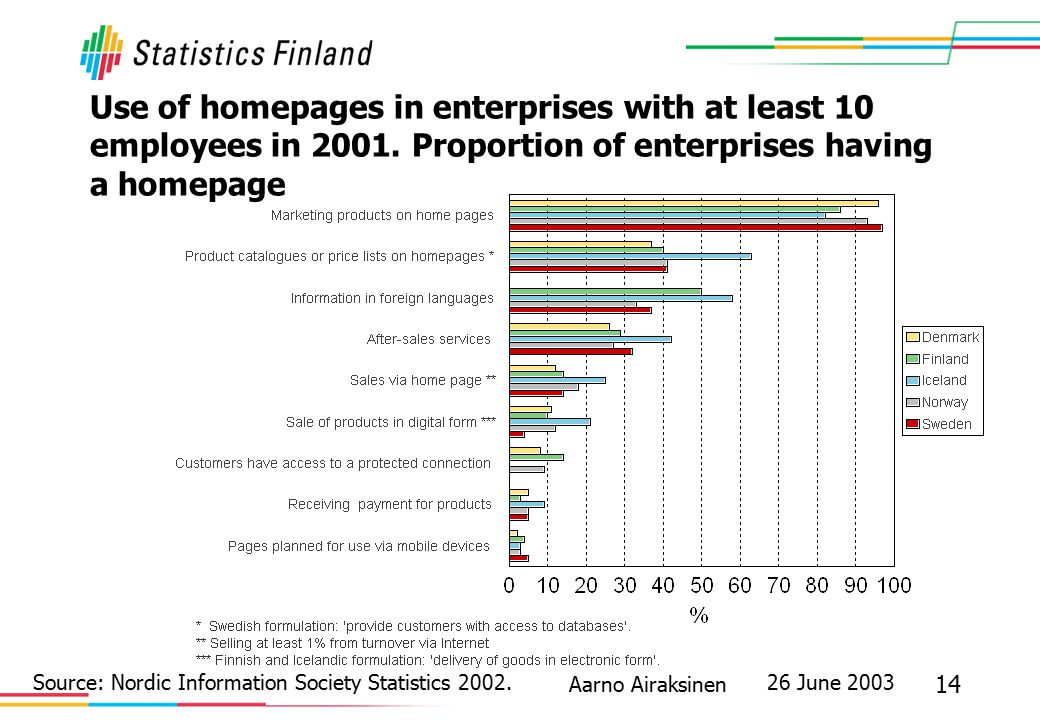 26 June 2003 14 Aarno Airaksinen Use of homepages in enterprises with at least 10 employees in 2001. Proportion of enterprises having a homepage Sourc