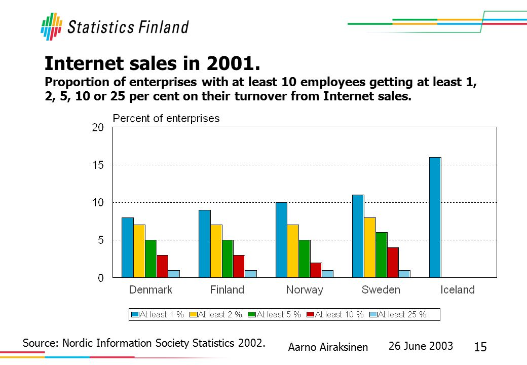 26 June 2003 15 Aarno Airaksinen Internet sales in 2001. Proportion of enterprises with at least 10 employees getting at least 1, 2, 5, 10 or 25 per c
