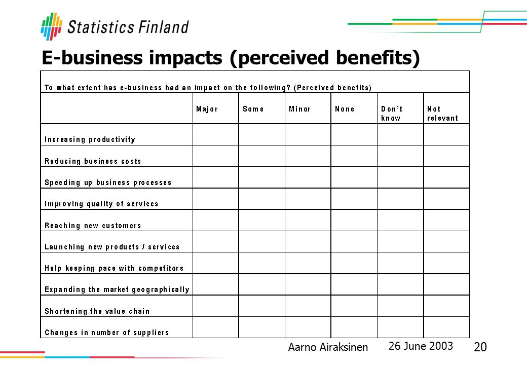 26 June 2003 20 Aarno Airaksinen E-business impacts (perceived benefits)
