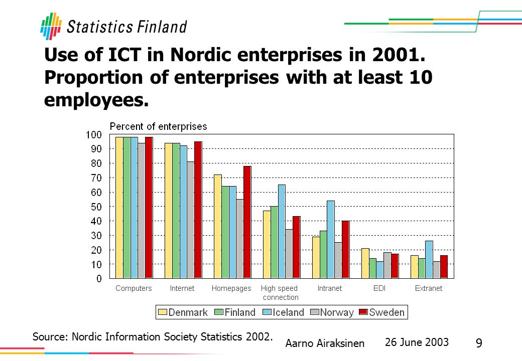 26 June 2003 9 Aarno Airaksinen Use of ICT in Nordic enterprises in 2001. Proportion of enterprises with at least 10 employees. Source: Nordic Informa