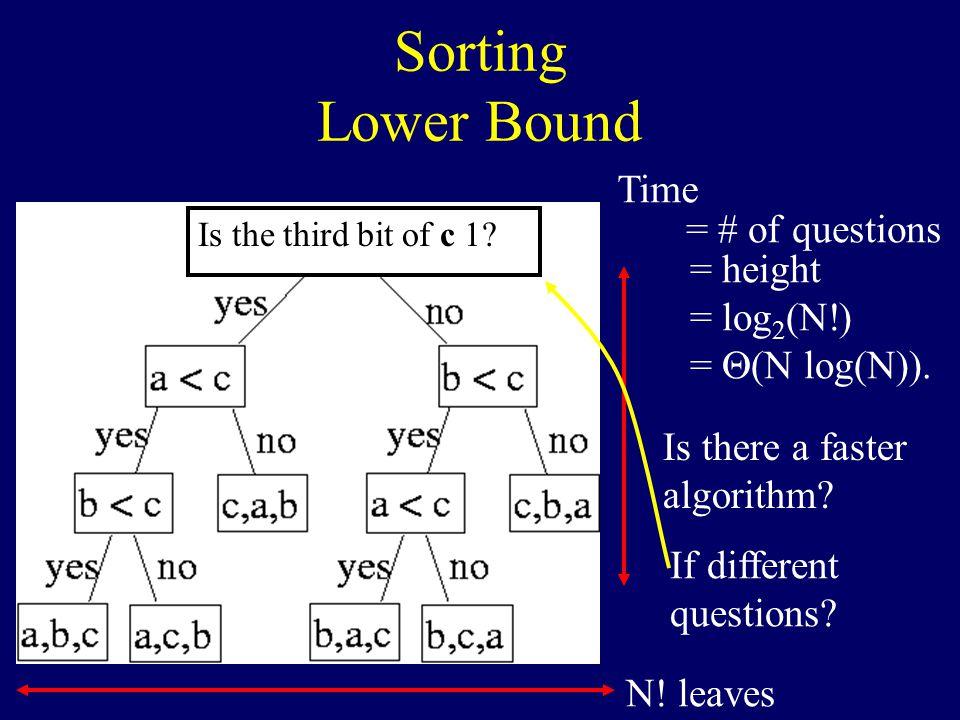 Time N. leaves = # of questions = height = log 2 (N!) =  (N log(N)).