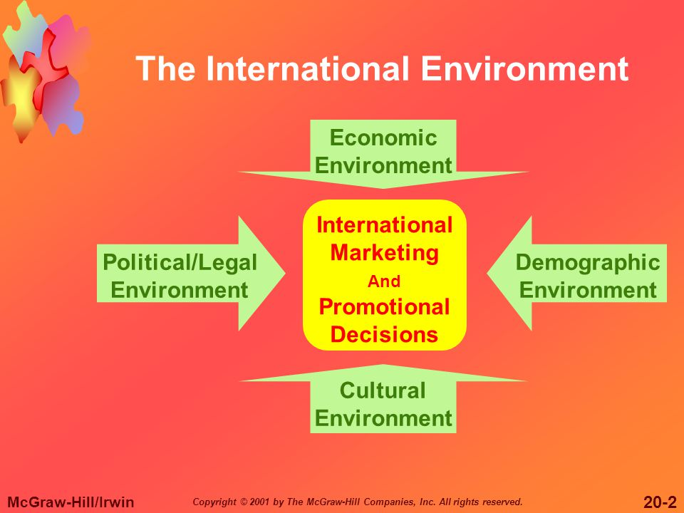 McGraw-Hill/Irwin 20-2 Copyright © 2001 by The McGraw-Hill Companies, Inc. All rights reserved. The International Environment International Marketing