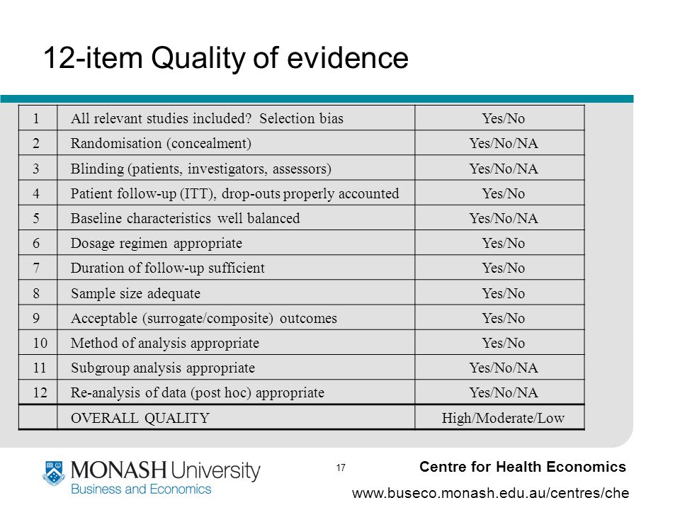 17 www.buseco.monash.edu.au/centres/che Centre for Health Economics 12-item Quality of evidence 1All relevant studies included? Selection biasYes/No 2