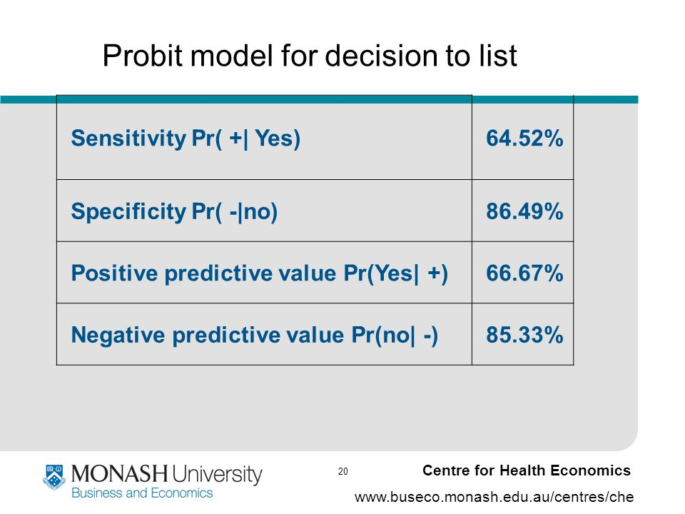 20 www.buseco.monash.edu.au/centres/che Centre for Health Economics Probit model for decision to list Sensitivity Pr( +| Yes)64.52% Specificity Pr( -|