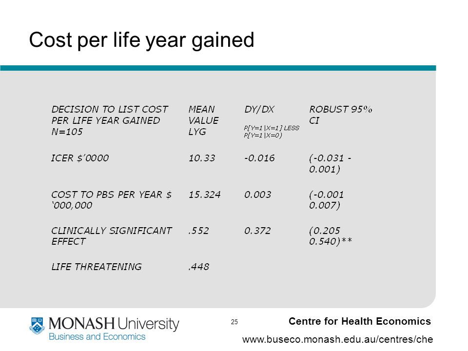 25 www.buseco.monash.edu.au/centres/che Centre for Health Economics Cost per life year gained