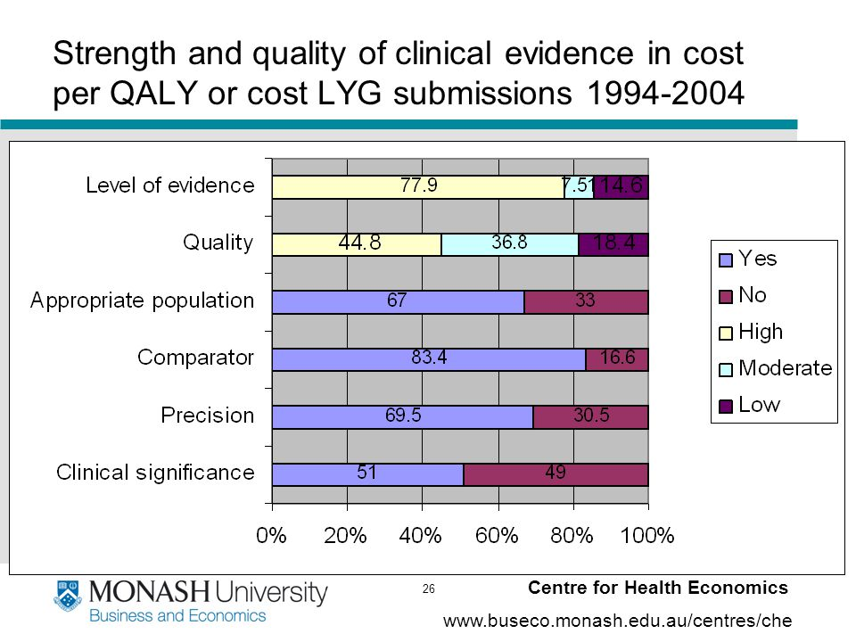26 www.buseco.monash.edu.au/centres/che Centre for Health Economics Strength and quality of clinical evidence in cost per QALY or cost LYG submissions