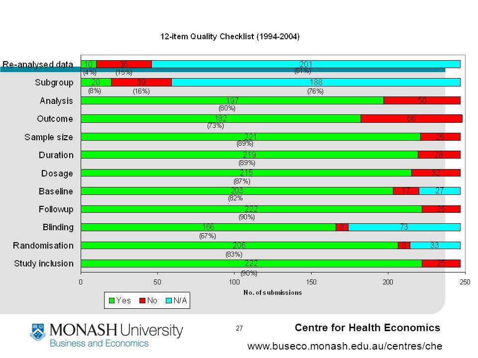 27 www.buseco.monash.edu.au/centres/che Centre for Health Economics