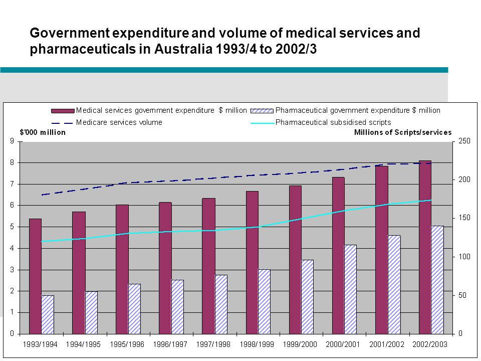 26 www.buseco.monash.edu.au/centres/che Centre for Health Economics Strength and quality of clinical evidence in cost per QALY or cost LYG submissions 1994-2004