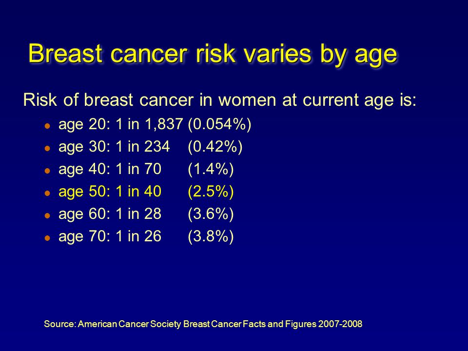Breast cancer risk varies by age Risk of breast cancer in women at current age is: l age 20: 1 in 1,837 (0.054%) l age 30: 1 in 234 (0.42%) l age 40: 1 in 70 (1.4%) l age 50: 1 in 40 (2.5%) l age 60: 1 in 28 (3.6%) l age 70: 1 in 26 (3.8%) Source: American Cancer Society Breast Cancer Facts and Figures 2007-2008