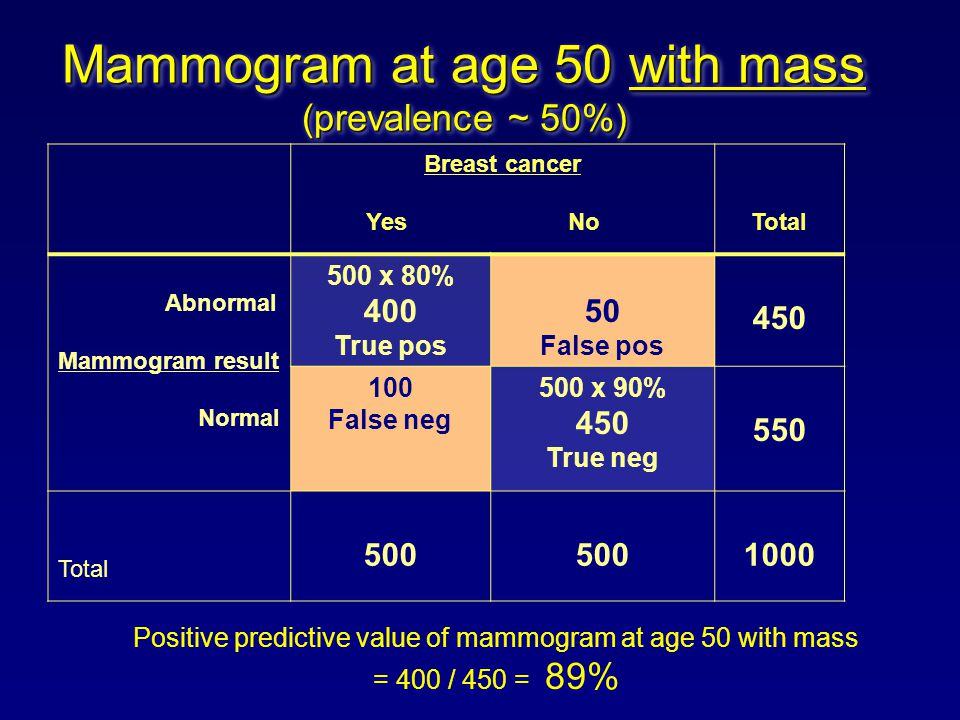 Mammogram at age 50 with mass (prevalence ~ 50%) Breast cancer Yes No Total Abnormal Mammogram result Normal 500 x 80% 400 True pos 50 False pos 450 100 False neg 500 x 90% 450 True neg 550 Total 500 1000 Positive predictive value of mammogram at age 50 with mass = 400 / 450 = 89%