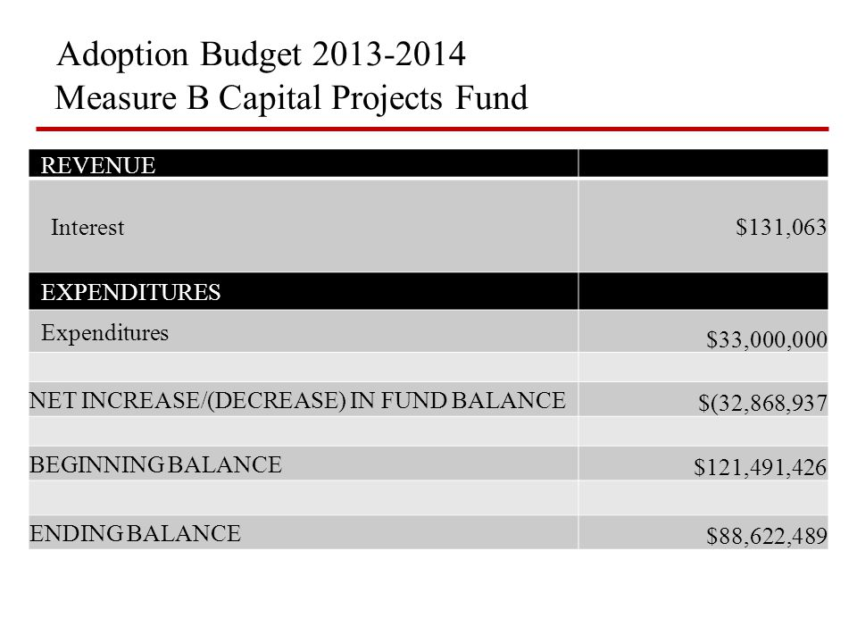 Adoption Budget 2013-2014 Measure B Capital Projects Fund REVENUE Interest$131,063 EXPENDITURES Expenditures $33,000,000 NET INCREASE/(DECREASE) IN FU