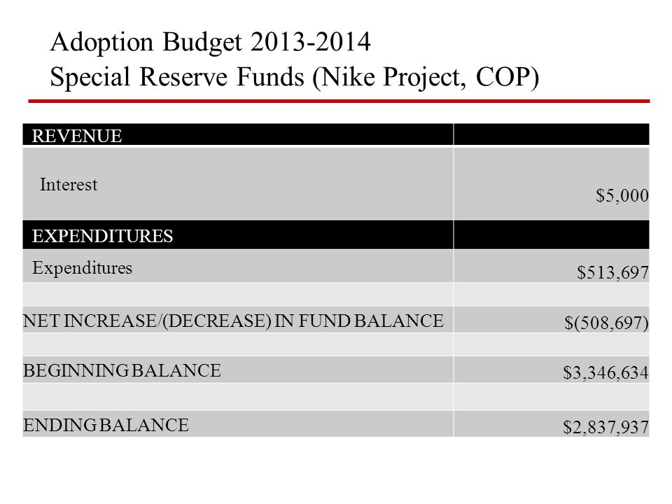 Adoption Budget 2013-2014 Special Reserve Funds (Nike Project, COP) REVENUE Interest $5,000 EXPENDITURES Expenditures $513,697 NET INCREASE/(DECREASE)