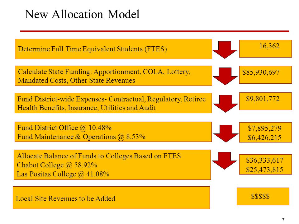 New Allocation Model 16,362 $85,930,697 $9,801,772 $7,895,279 $6,426,215 Allocate Balance of Funds to Colleges Based on FTES Chabot College @ 58.92% L