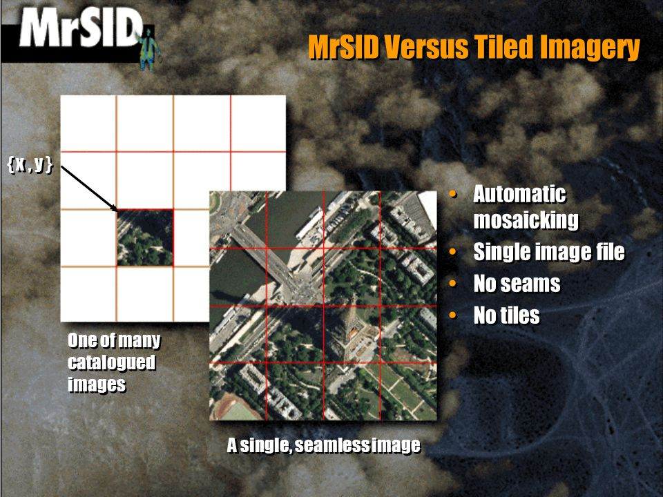 MrSID Versus Tiled Imagery A single, seamless image One of many catalogued images { x, y } Automatic mosaicking Single image file No seams No tiles Automatic mosaicking Single image file No seams No tiles