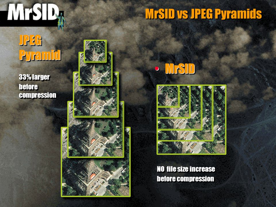 MrSID vs JPEG Pyramids MrSIDMrSID 33% larger before compression 33% larger before compression JPEG Pyramid NO file size increase before compression NO file size increase before compression