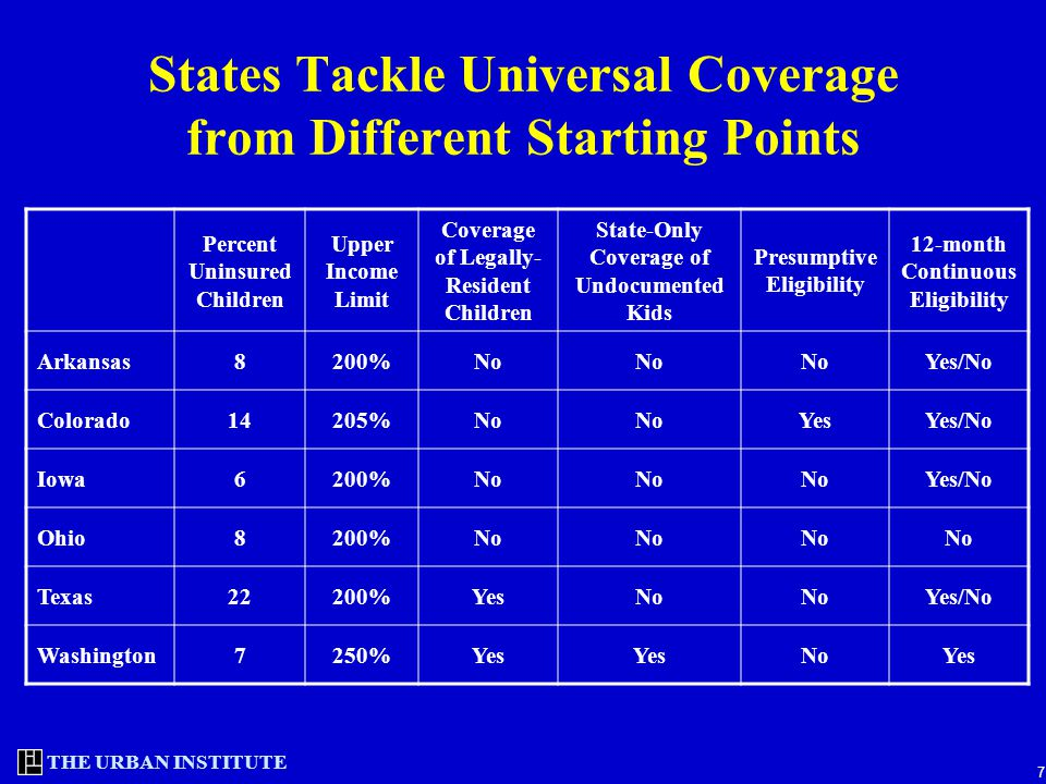 THE URBAN INSTITUTE 7 States Tackle Universal Coverage from Different Starting Points Percent Uninsured Children Upper Income Limit Coverage of Legall