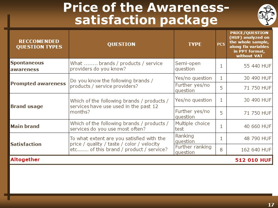 17 Price of the Awareness- satisfaction package RECCOMENDED QUESTION TYPES QUESTIONTYPE PCS PRICE/QUESTION (HUF) analyzed on the whole sample, along fix variables in PPT format, without VAT Spontaneous awareness What........