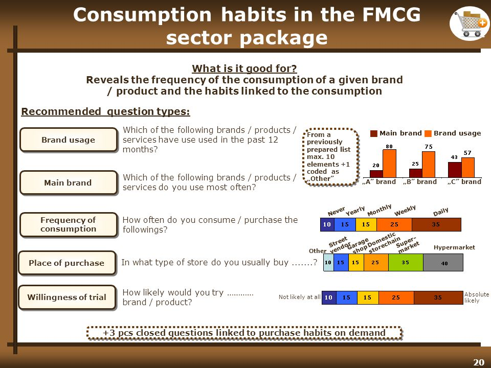 20 Consumption habits in the FMCG sector package What is it good for.