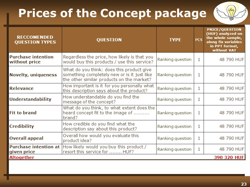 23 Prices of the Concept package RECCOMENDED QUESTION TYPES QUESTIONTYPE PCS PRICE/QUESTION (HUF) analyzed on the whole sample, along fix variables in PPT format, without VAT Purchase intention without price Regardless the price, how likely is that you would buy this products / use this service.