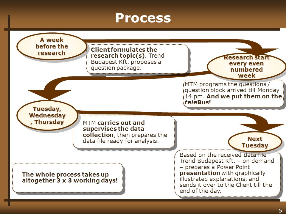 6 Quick: the entire process takes up one week only Simple: only the areas that need to be examined are required Up-to-date: processes are supported by the latest software, which, taking into consideration the aspects of quality control - is excellent for: Making lists of phone numbers randomly Programmed questionnaires Continuous, online monitoring of the aspects guaranteeing representative sample Constant and interactive control of interviewers and feedback provision Representative: using both mobile and landline phone numbers makes the population reachable to a higher extent Reliable: exceptional experience and quality control provides guarantee Discrete: separate handling of the different clients' questions Affordable: incomparable price-value ratio.