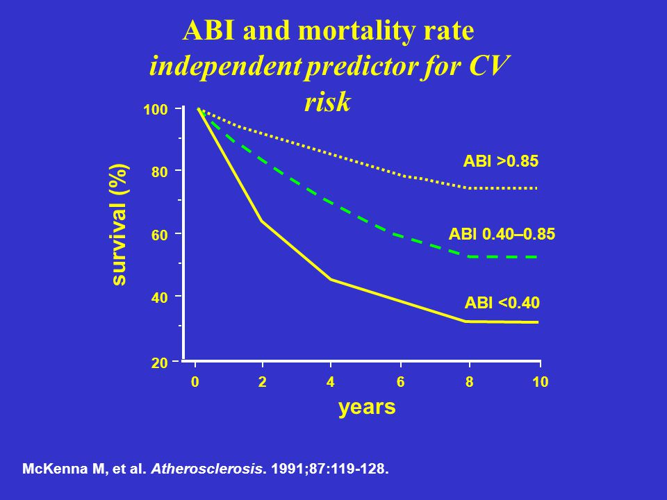 McKenna M, et al. Atherosclerosis. 1991;87:119-128. ABI and mortality rate independent predictor for CV risk years 100 80 60 40 20 0 10 8 6 4 2 surviv
