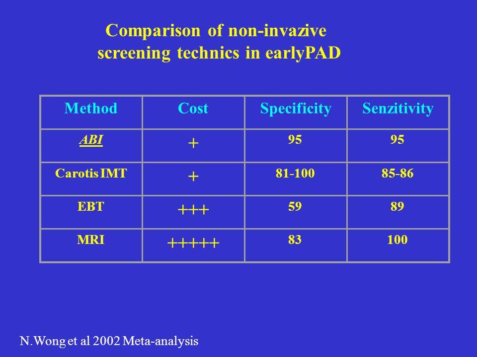 Comparison of non-invazive screening technics in earlyPAD N.Wong et al 2002 Meta-analysis MethodCostSpecificitySenzitivity ABI + 95 Carotis IMT + 81-1