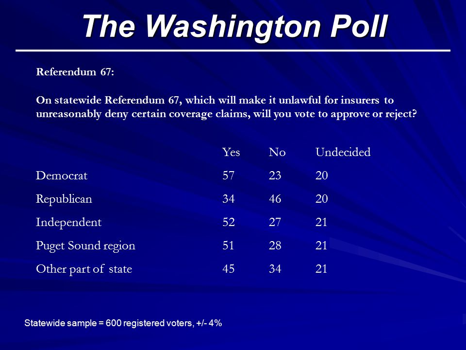The Washington Poll Statewide sample = 600 registered voters, +/- 4% Referendum 67: On statewide Referendum 67, which will make it unlawful for insurers to unreasonably deny certain coverage claims, will you vote to approve or reject.