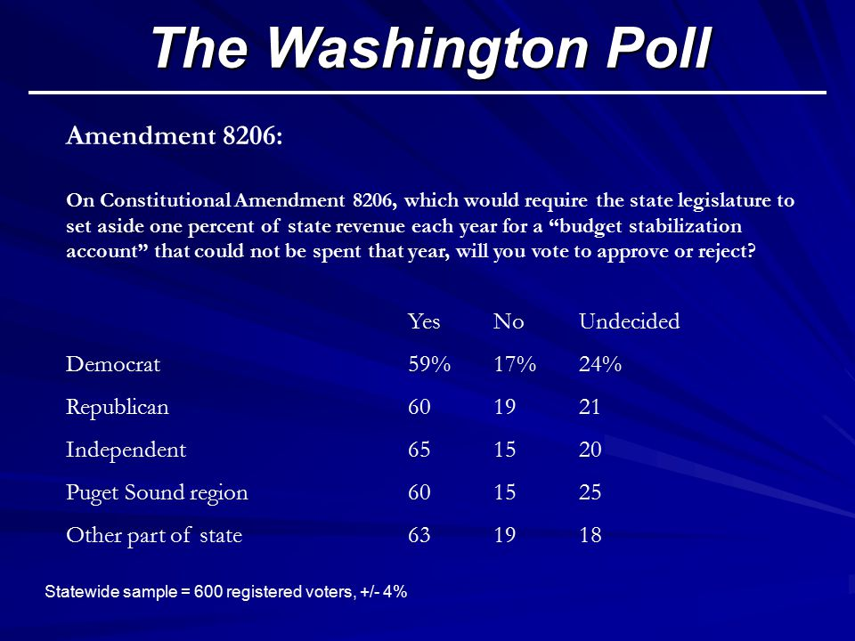 The Washington Poll Statewide sample = 600 registered voters, +/- 4% Amendment 8206: On Constitutional Amendment 8206, which would require the state legislature to set aside one percent of state revenue each year for a budget stabilization account that could not be spent that year, will you vote to approve or reject.