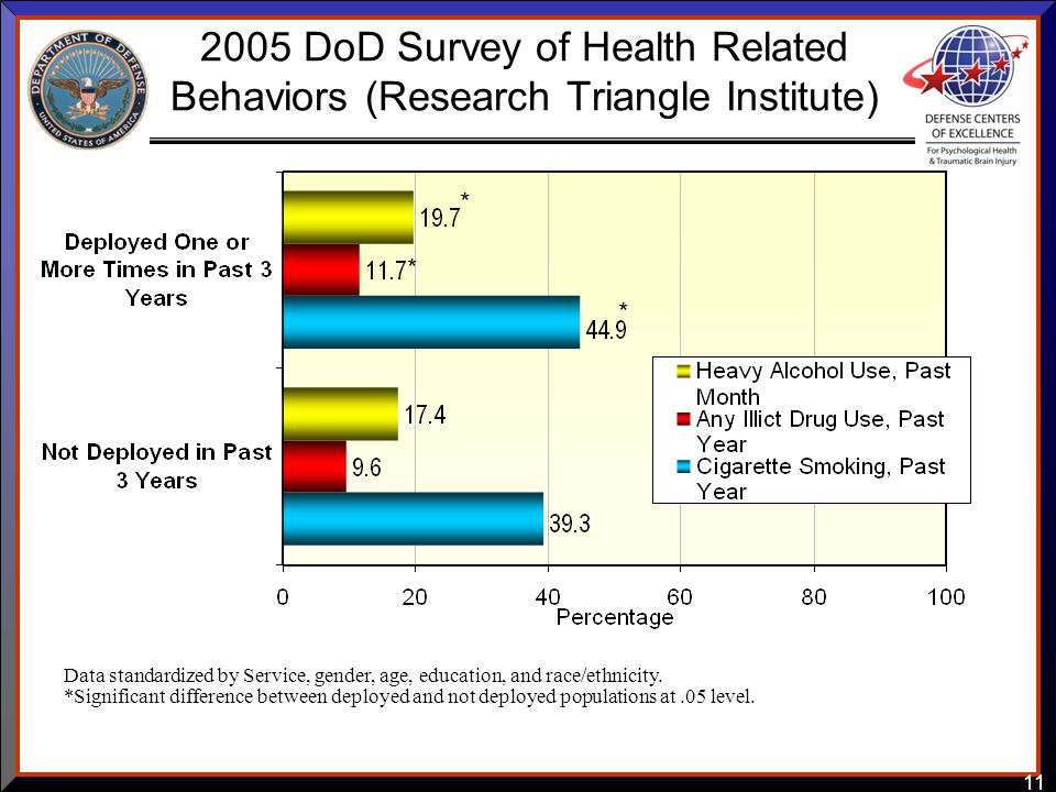 11 2005 DoD Survey of Health Related Behaviors (Research Triangle Institute) Data standardized by Service, gender, age, education, and race/ethnicity.