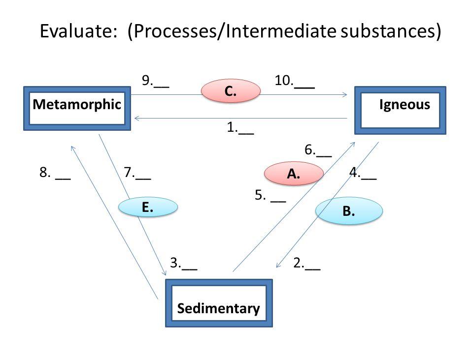 Evaluate: (Processes/Intermediate substances) 9.__ 10. __ Metamorphic Igneous 1.__ 6.__ 8. __ 7.__ 4.__ 5. __ 3.__ 2.__ Sedimentary B. A. E. C.