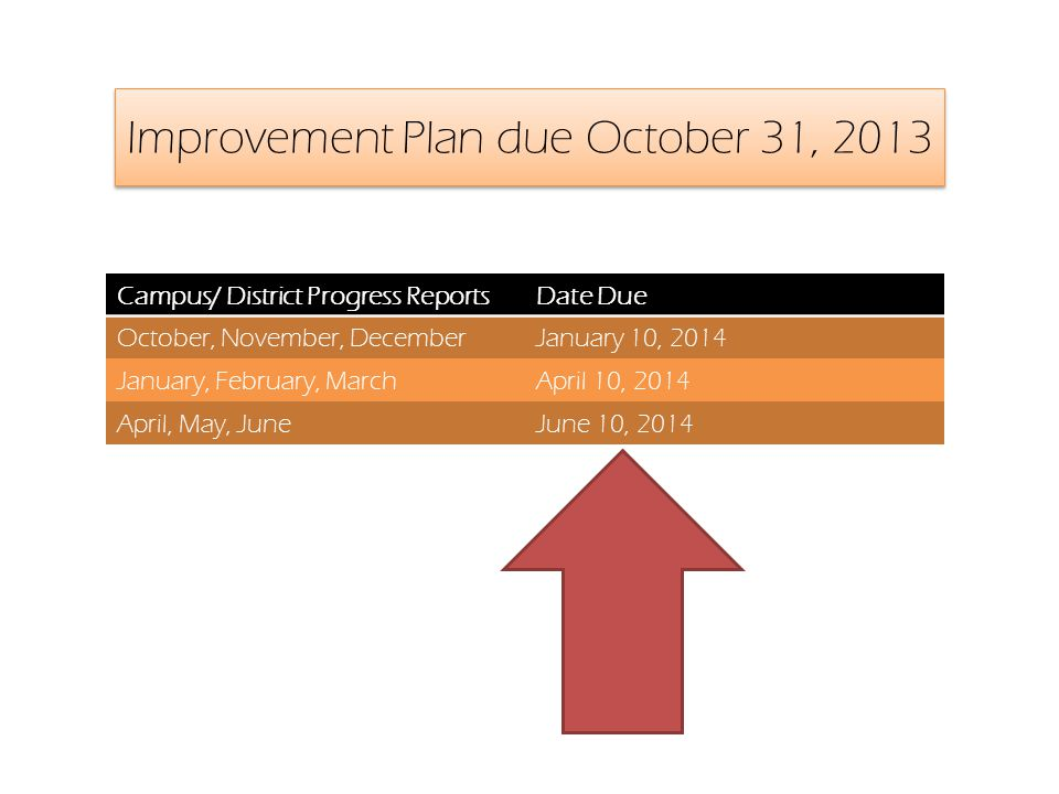 Improvement Plan due October 31, 2013 Campus/ District Progress ReportsDate Due October, November, DecemberJanuary 10, 2014 January, February, MarchApril 10, 2014 April, May, JuneJune 10, 2014