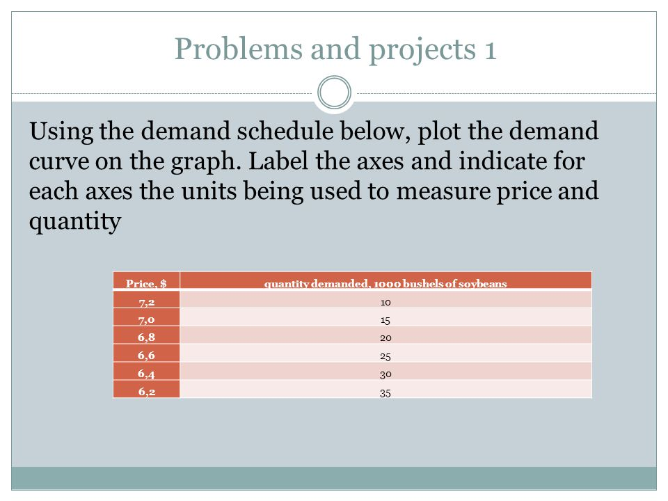 Problems and projects 1 Using the demand schedule below, plot the demand curve on the graph.