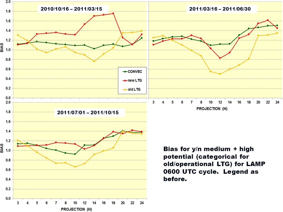 2010/10/16 – 2011/03/152011/03/16 – 2011/06/30 2011/07/01 – 2011/10/15 Bias for y/n medium + high potential (categorical for old/operational LTG) for LAMP 0600 UTC cycle.