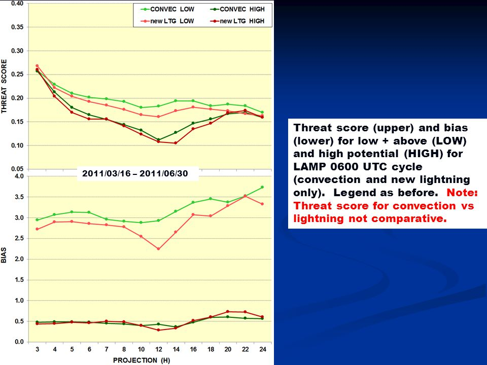 2011/03/16 – 2011/06/30 Threat score (upper) and bias (lower) for low + above (LOW) and high potential (HIGH) for LAMP 0600 UTC cycle (convection and new lightning only).