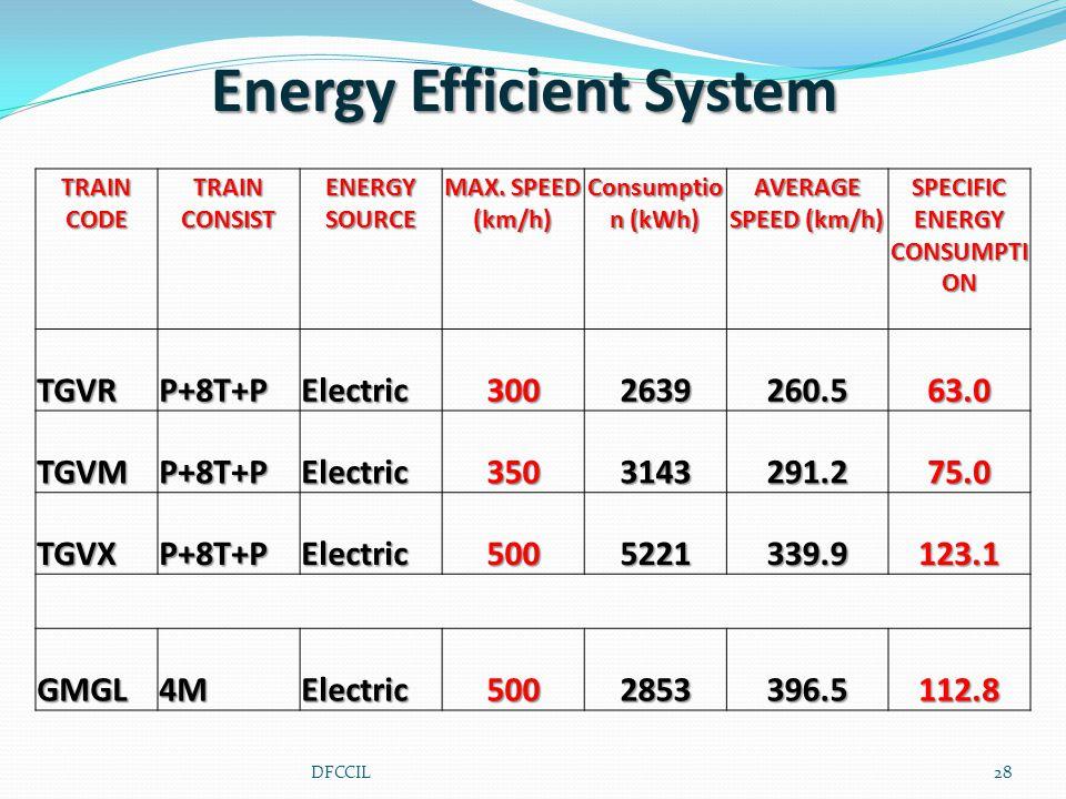 TRAIN CODE TRAIN CONSIST ENERGY SOURCE MAX.