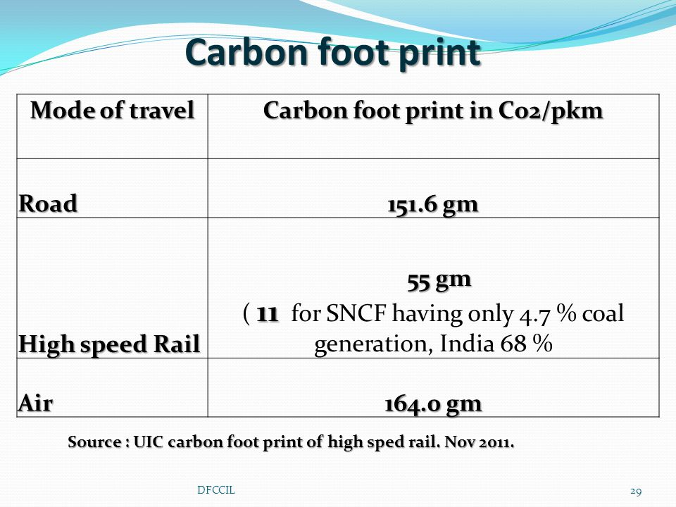 Mode of travel Carbon foot print in Co2/pkm Road 151.6 gm High speed Rail 55 gm 11 ( 11 for SNCF having only 4.7 % coal generation, India 68 % Air 164.0 gm Carbon foot print Source : UIC carbon foot print of high sped rail.