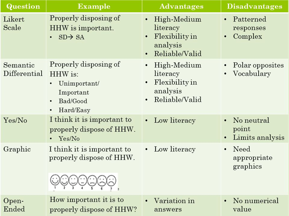QuestionExampleAdvantagesDisadvantages Likert Scale Properly disposing of HHW is important.