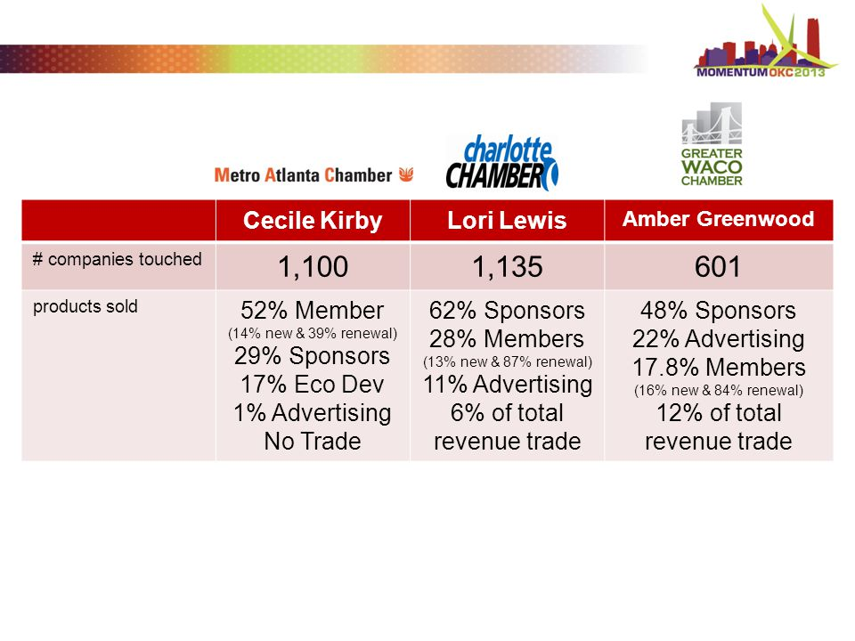 Cecile KirbyLori Lewis Amber Greenwood # companies touched 1,1001,135601 products sold 52% Member (14% new & 39% renewal) 29% Sponsors 17% Eco Dev 1% Advertising No Trade 62% Sponsors 28% Members (13% new & 87% renewal) 11% Advertising 6% of total revenue trade 48% Sponsors 22% Advertising 17.8% Members (16% new & 84% renewal) 12% of total revenue trade